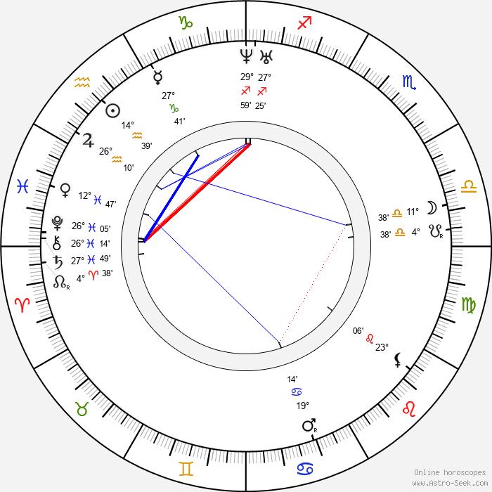 Božena Němcová - Birth horoscope chart