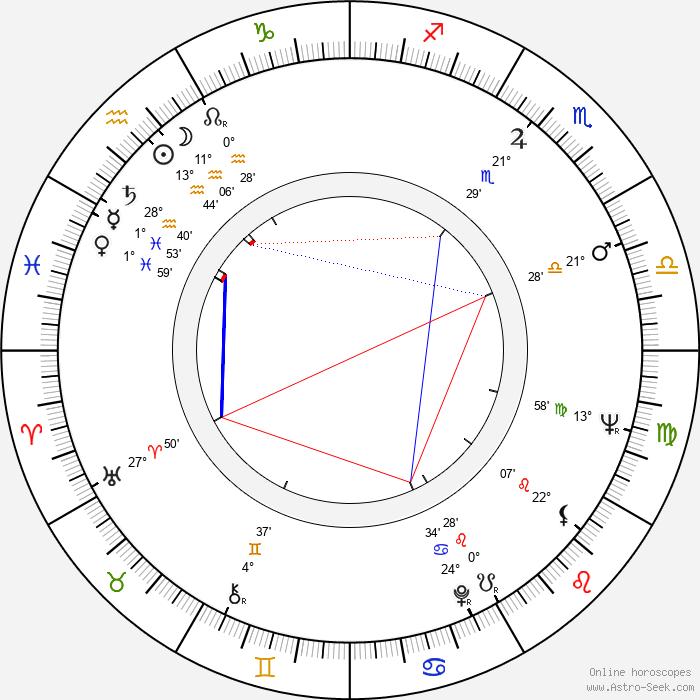 Božena Šimková - Birth horoscope chart