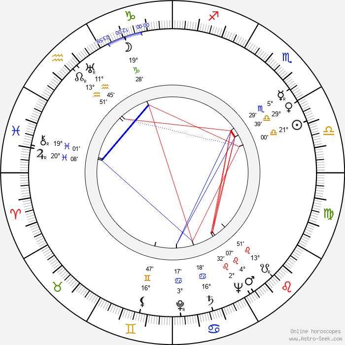 Božena Šustrová - Birth horoscope chart