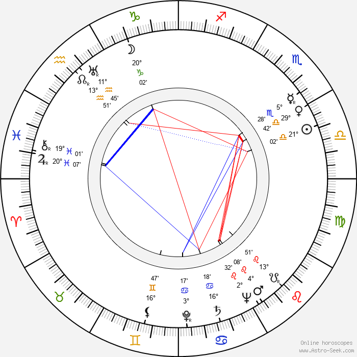 Božena Šustrová - Birth horoscope chart