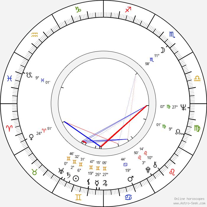 Božidara Turzonovová - Birth horoscope chart