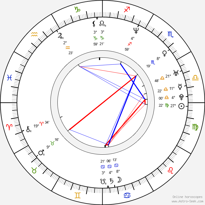 Brad Beyer - Birth horoscope chart