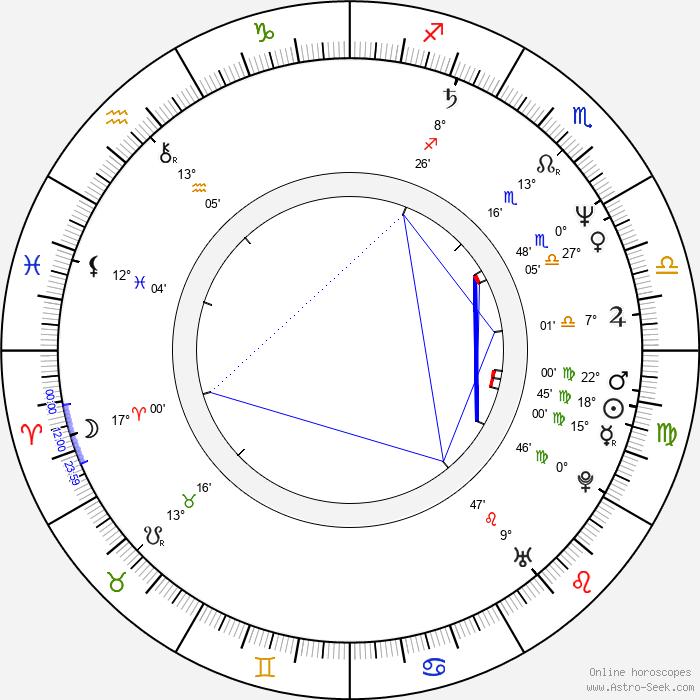 Brad Bird - Birth horoscope chart
