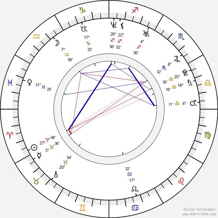 Brad Boyes - Birth horoscope chart