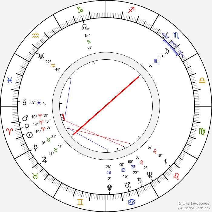 Brad Dexter - Birth horoscope chart