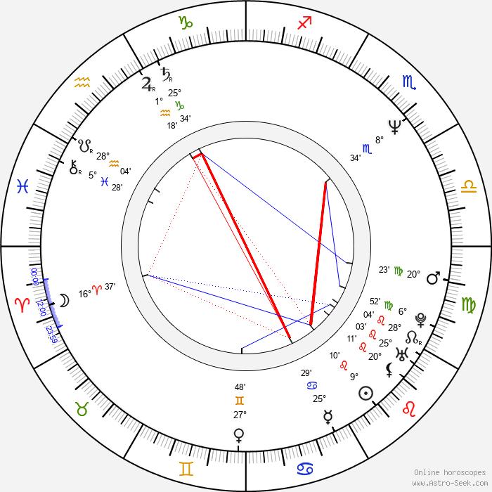 Brad Faxon - Birth horoscope chart