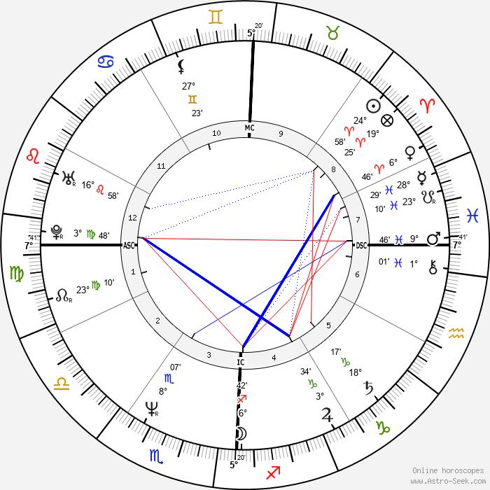 Brad Garrett - Birth horoscope chart
