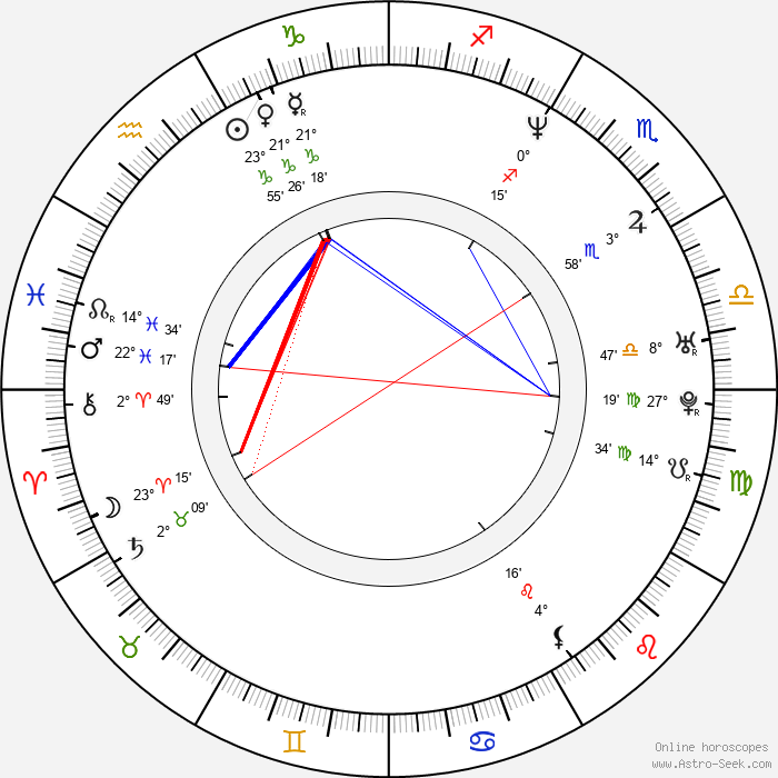 Brad Martin - Birth horoscope chart