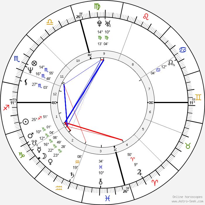 Brad Pitt - Birth horoscope chart