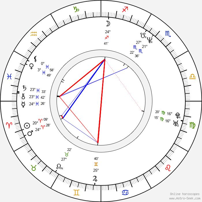Brad William Henke - Birth horoscope chart