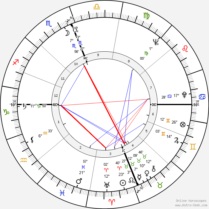Bradford Dillman - Birth horoscope chart
