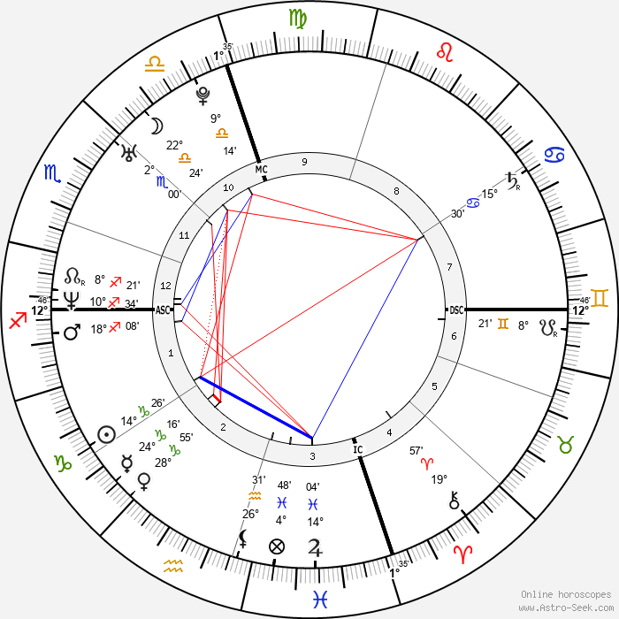 Bradley Cooper - Birth horoscope chart