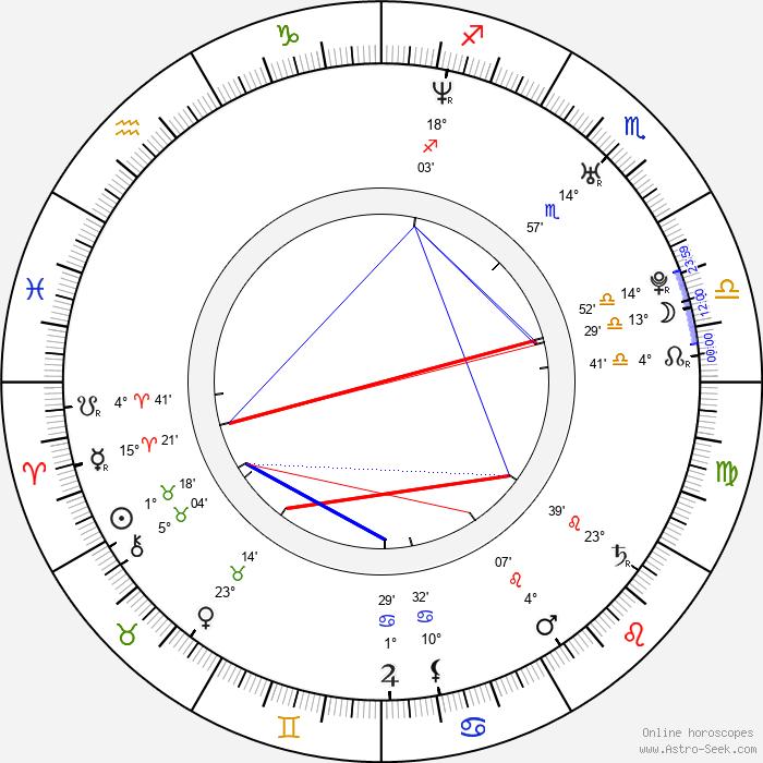 Branden Steineckert - Birth horoscope chart