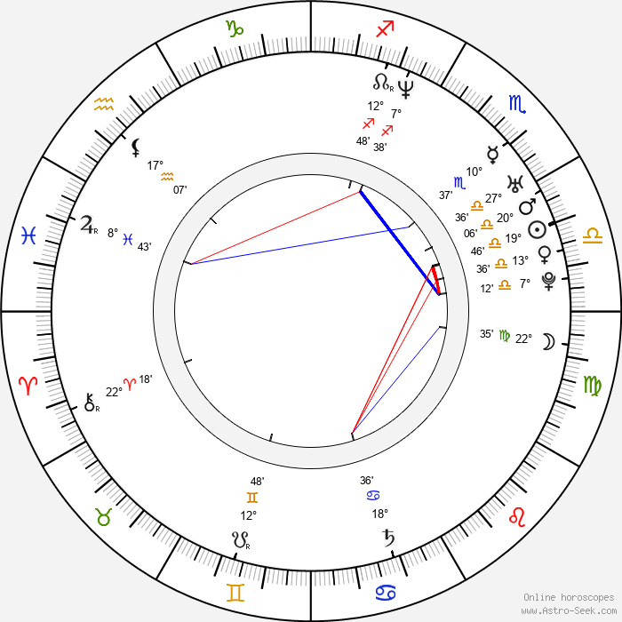 Branden Williams - Birth horoscope chart