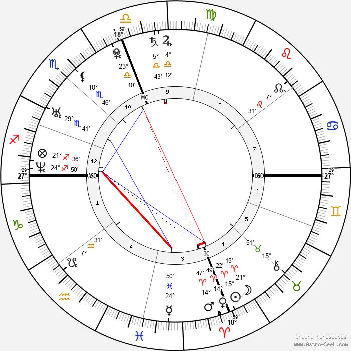 Brandon Brendel - Birth horoscope chart