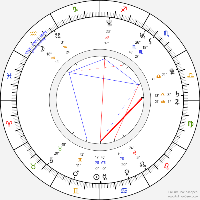 Brandon Flowers - Birth horoscope chart