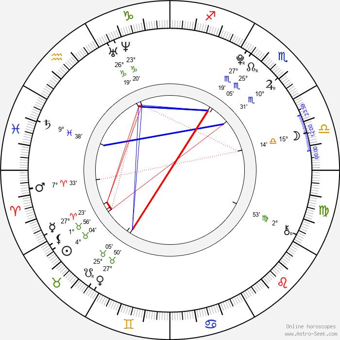 Brandon Griffin - Birth horoscope chart