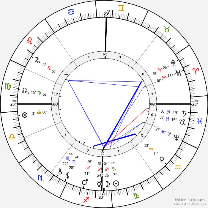 Brandon Thomas - Birth horoscope chart