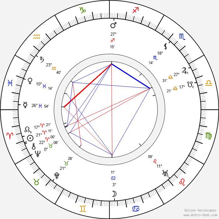 Brandon Tynan - Birth horoscope chart