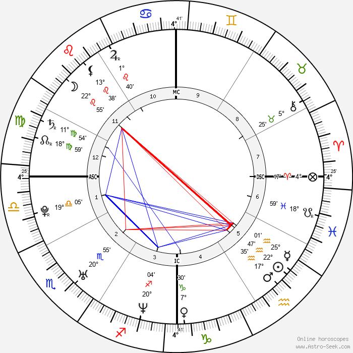Brandy Norwood - Birth horoscope chart