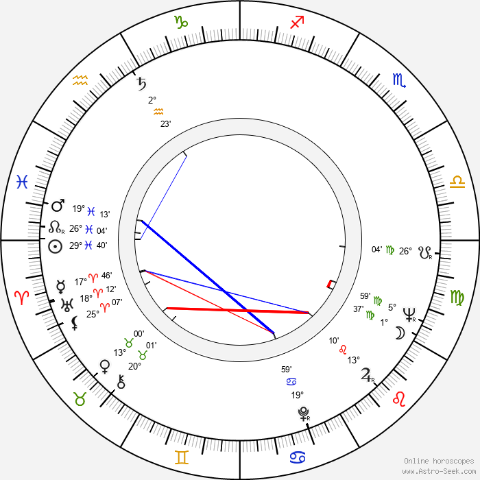 Branislav Jerinic - Birth horoscope chart