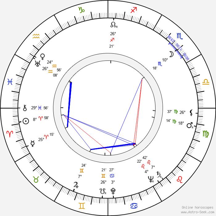 Branka Pantelic - Birth horoscope chart