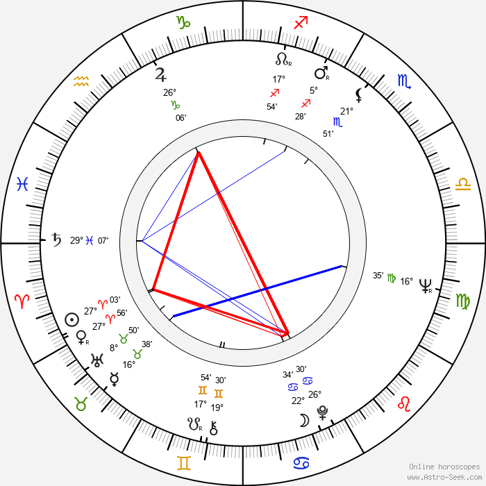 Branka Petric - Birth horoscope chart