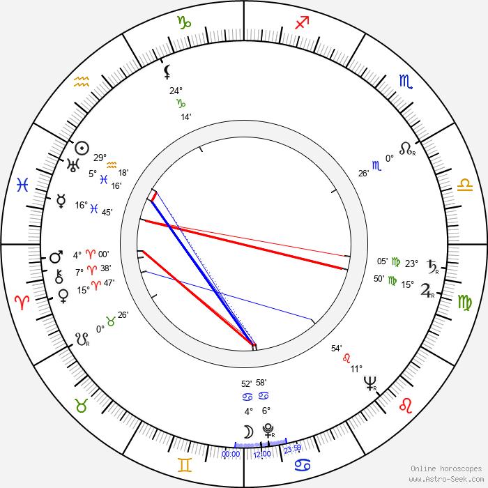 Branko Bauer - Birth horoscope chart