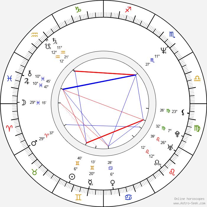 Branko Djuric - Birth horoscope chart