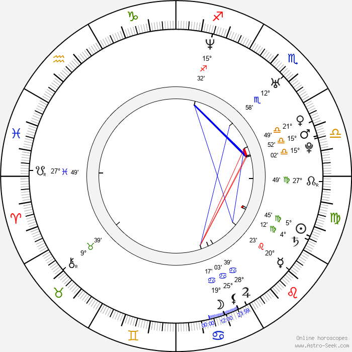 Braňo 'Bruno' Ciberej - Birth horoscope chart