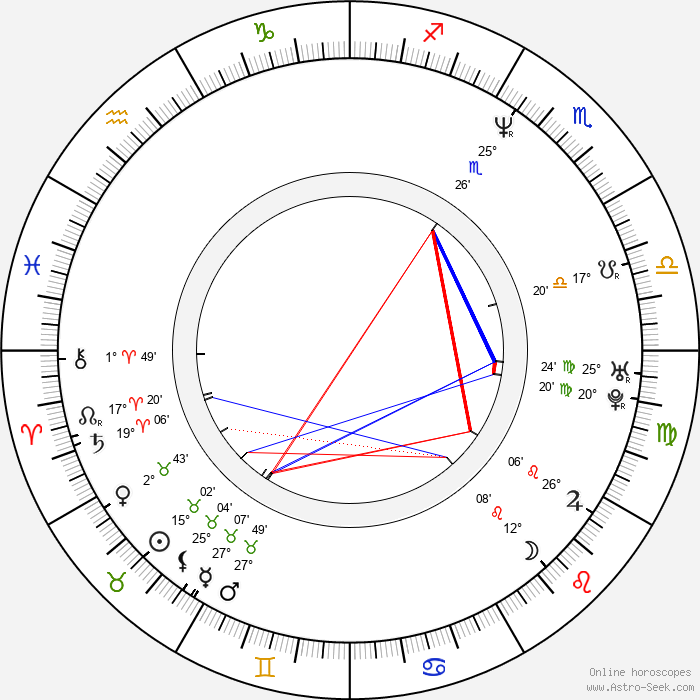 Braňo Mojsej - Birth horoscope chart