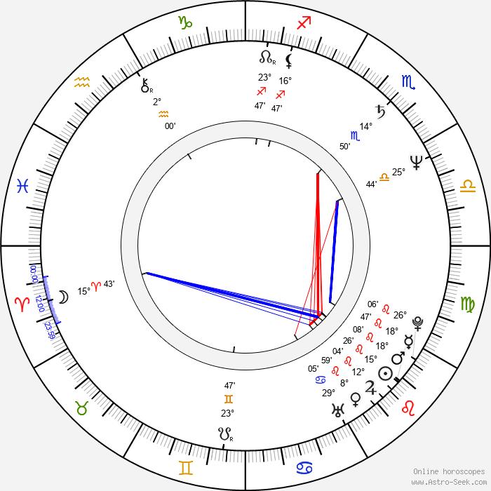 Branscombe Richmond - Birth horoscope chart