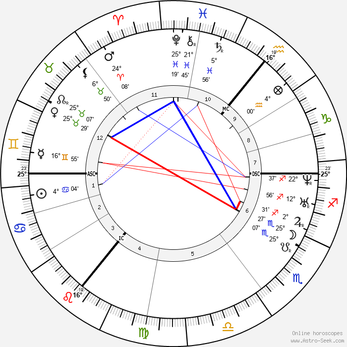 Branwell Brontë - Birth horoscope chart