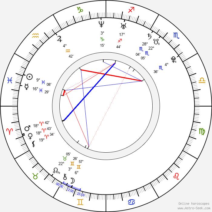Braydon Coburn - Birth horoscope chart