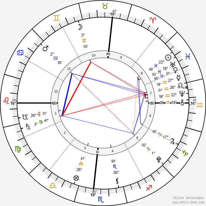 Braydon Wilkerson - Birth horoscope chart