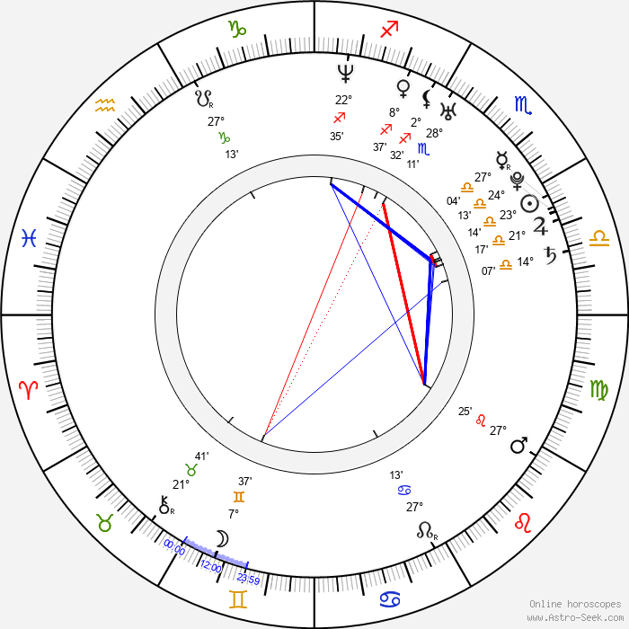Brea Grant - Birth horoscope chart