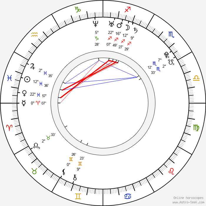 Bree Condon - Birth horoscope chart