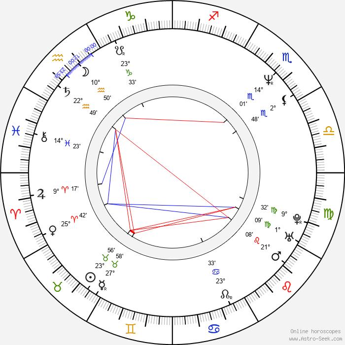 Brenda Bakke - Birth horoscope chart