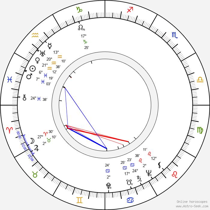 Brenda Joyce - Birth horoscope chart