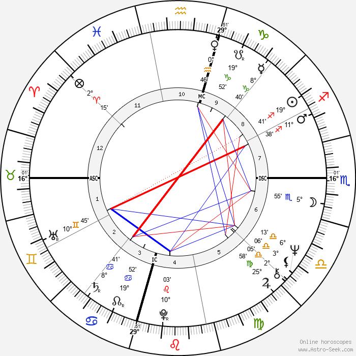 Brenda Lee - Birth horoscope chart