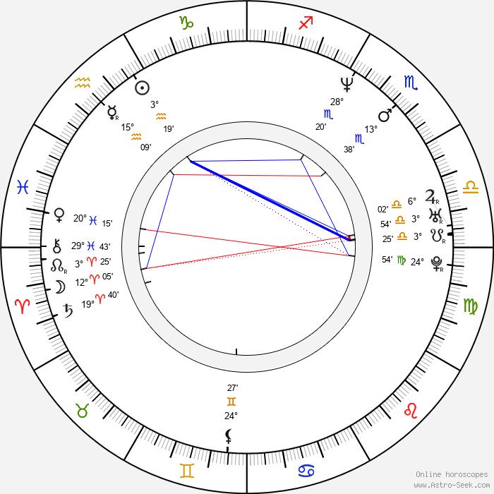 Brendan Shanahan - Birth horoscope chart