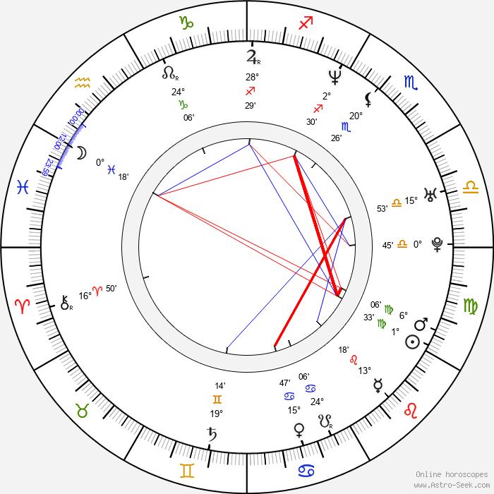 Brendan Wall - Birth horoscope chart