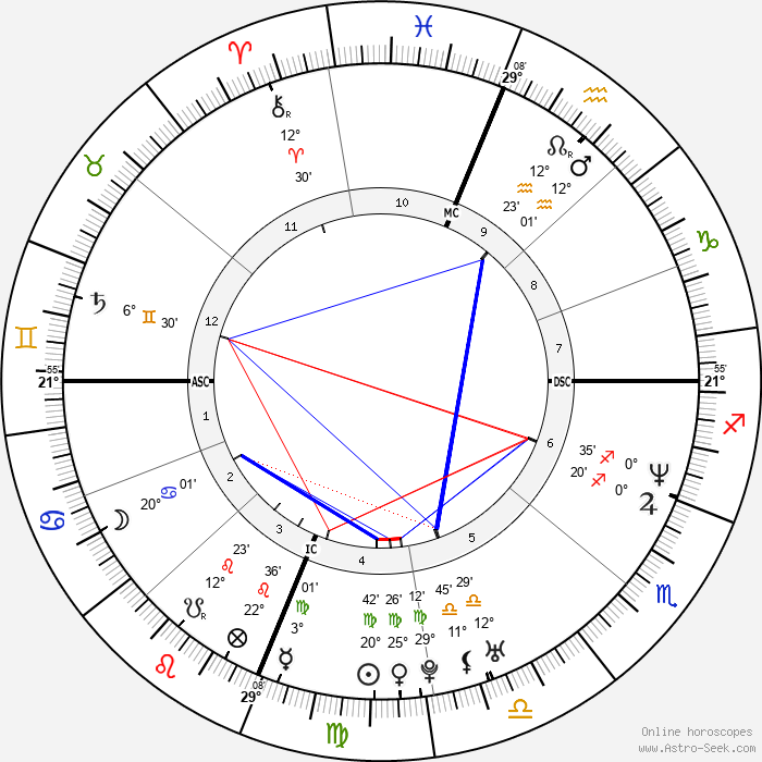 Brent Brede - Birth horoscope chart