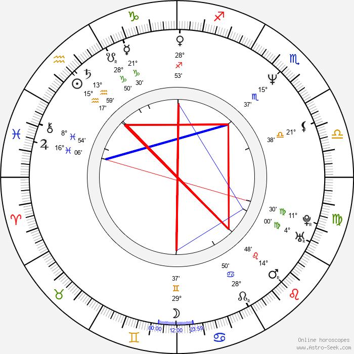 Brent Morris - Birth horoscope chart