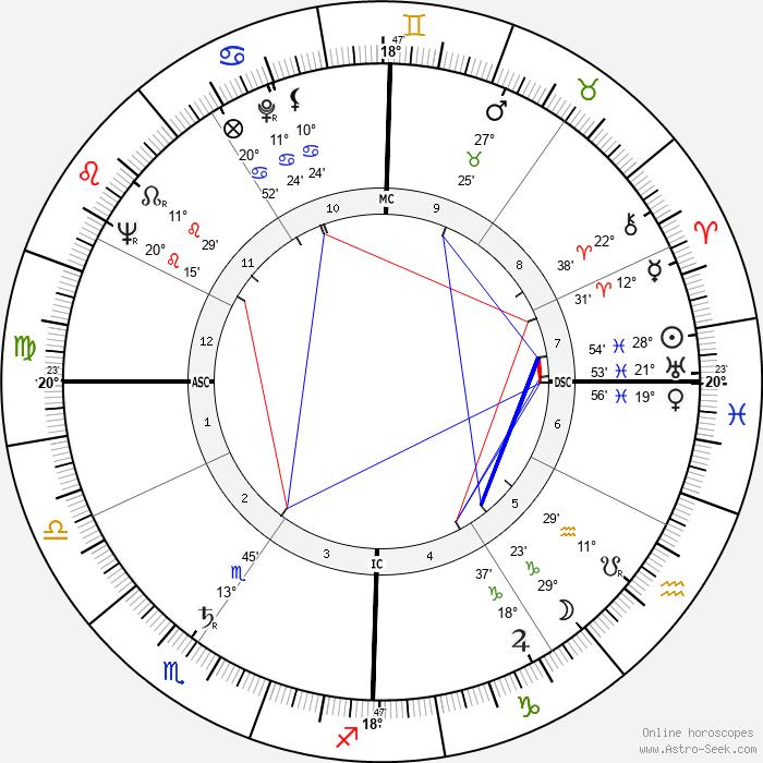 Brent Scowcroft - Birth horoscope chart