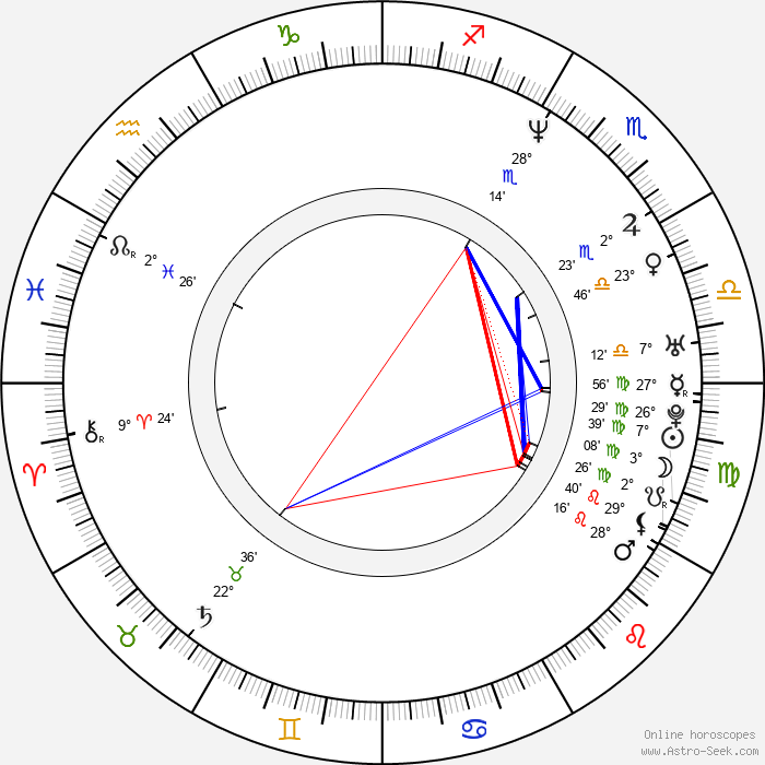 Bret Mazur - Birth horoscope chart