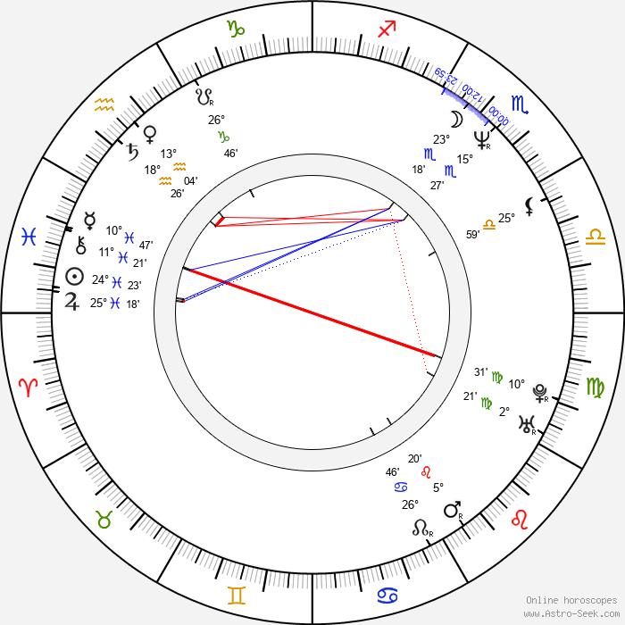 Bret Michaels - Birth horoscope chart