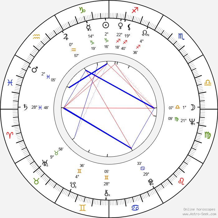 Břetislav Tetera - Birth horoscope chart
