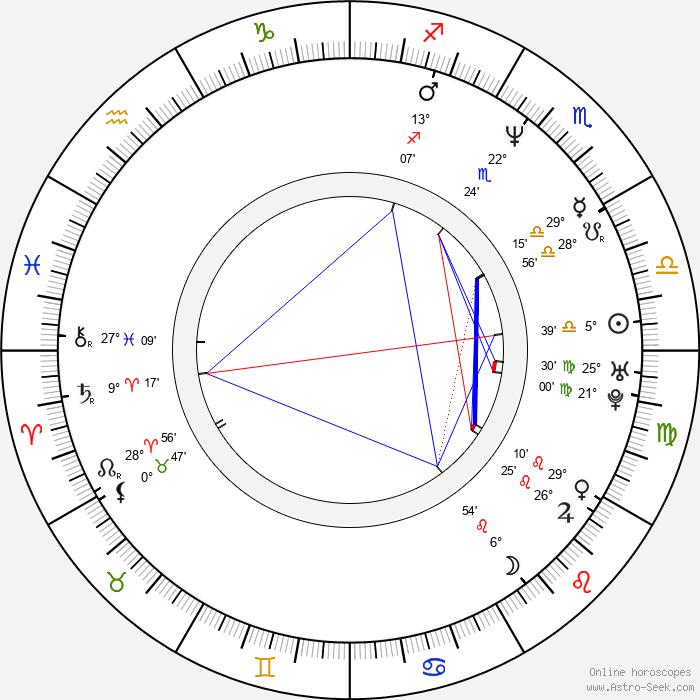 Brett Anderson - Birth horoscope chart
