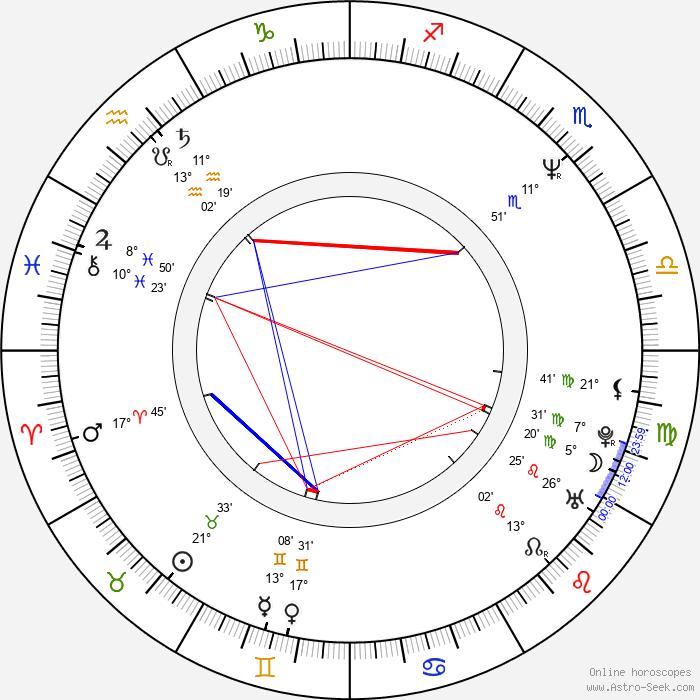 Brett Gurewitz - Birth horoscope chart
